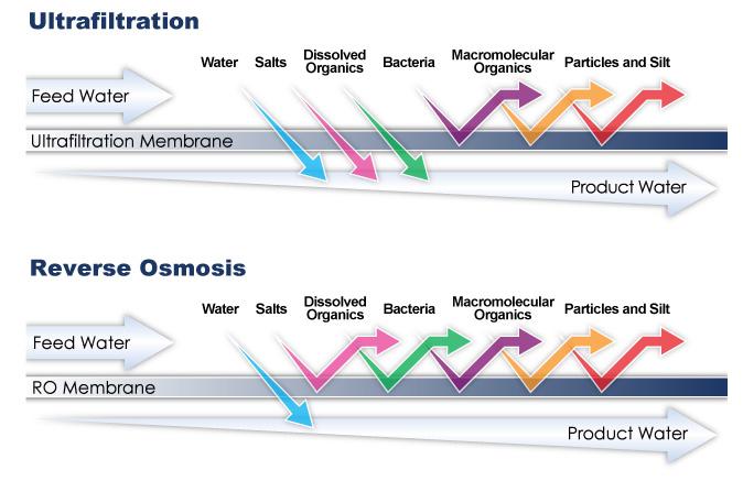 Ultra Filtration At Maynards Water